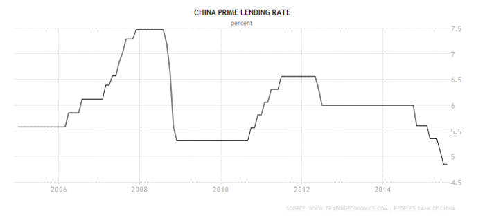 china-bank-lending-rate